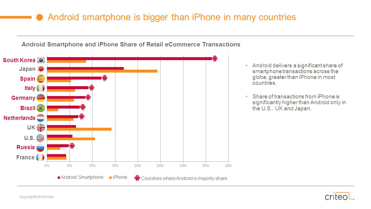 Android Smartphone and iPhone Share of Retail eCommerce Transactions