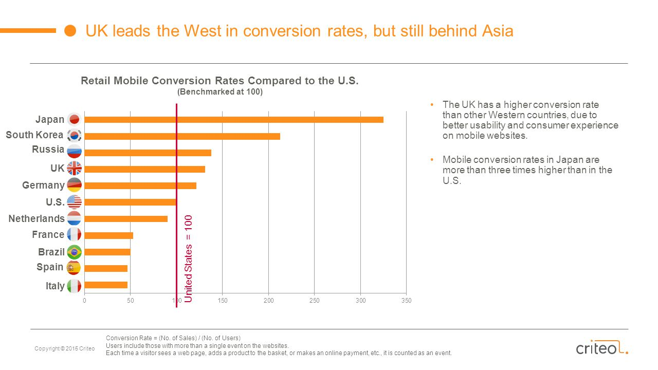 Retail Mobile Conversion Rates Compared to the U.S.