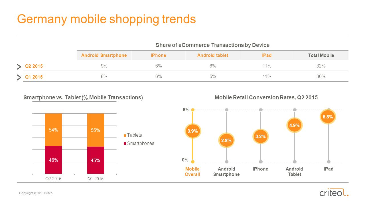 Germany mobile shopping trends