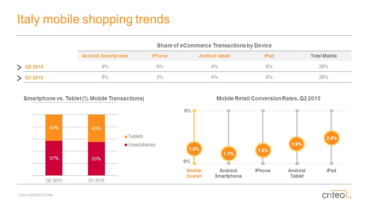 Italy mobile shopping trends