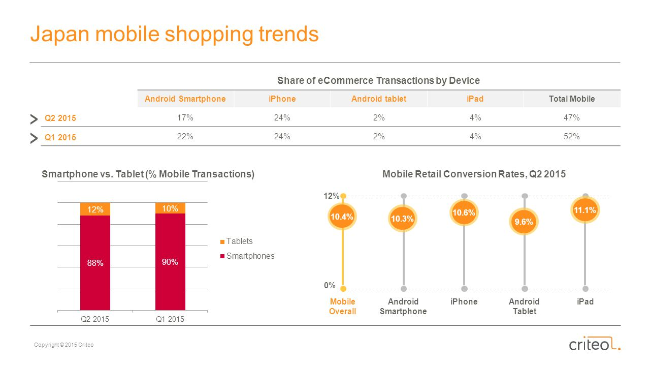 Japan mobile shopping trends