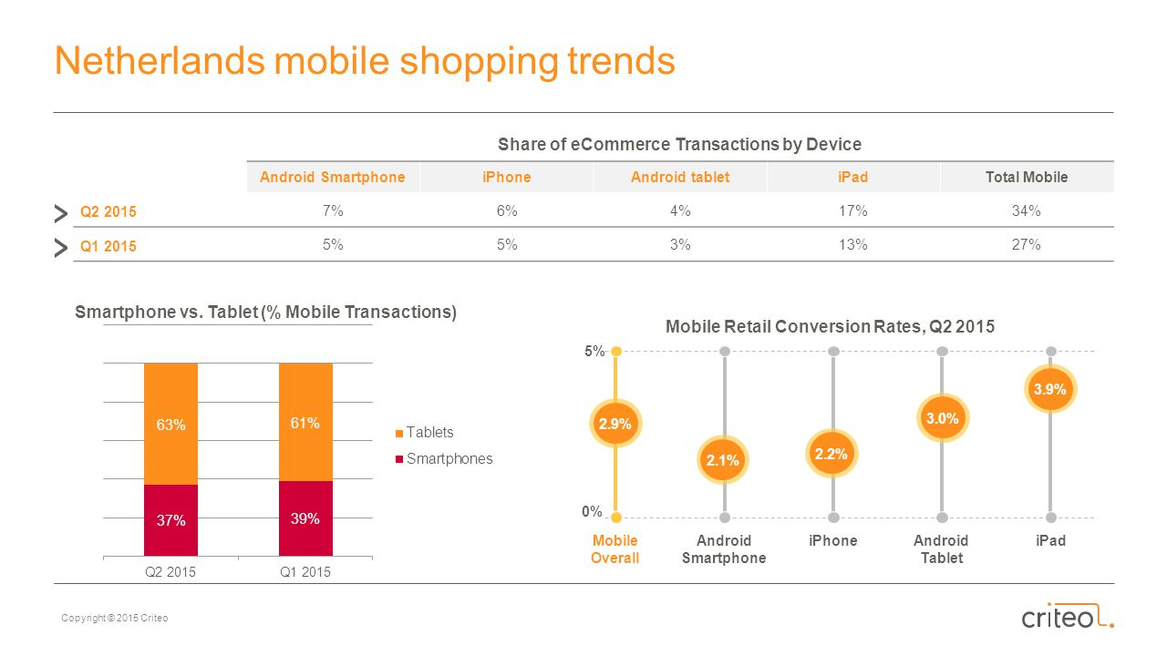 Netherlands mobile shopping trends