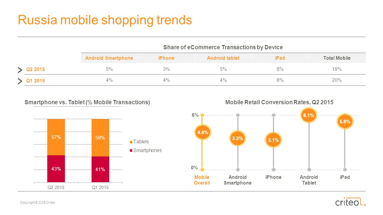 Russia mobile shopping trends