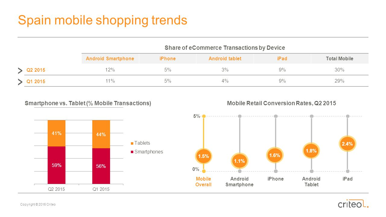 Spain mobile shopping trends