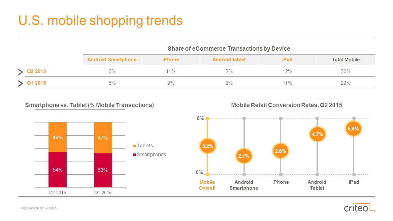 U.S. mobile shopping trends
