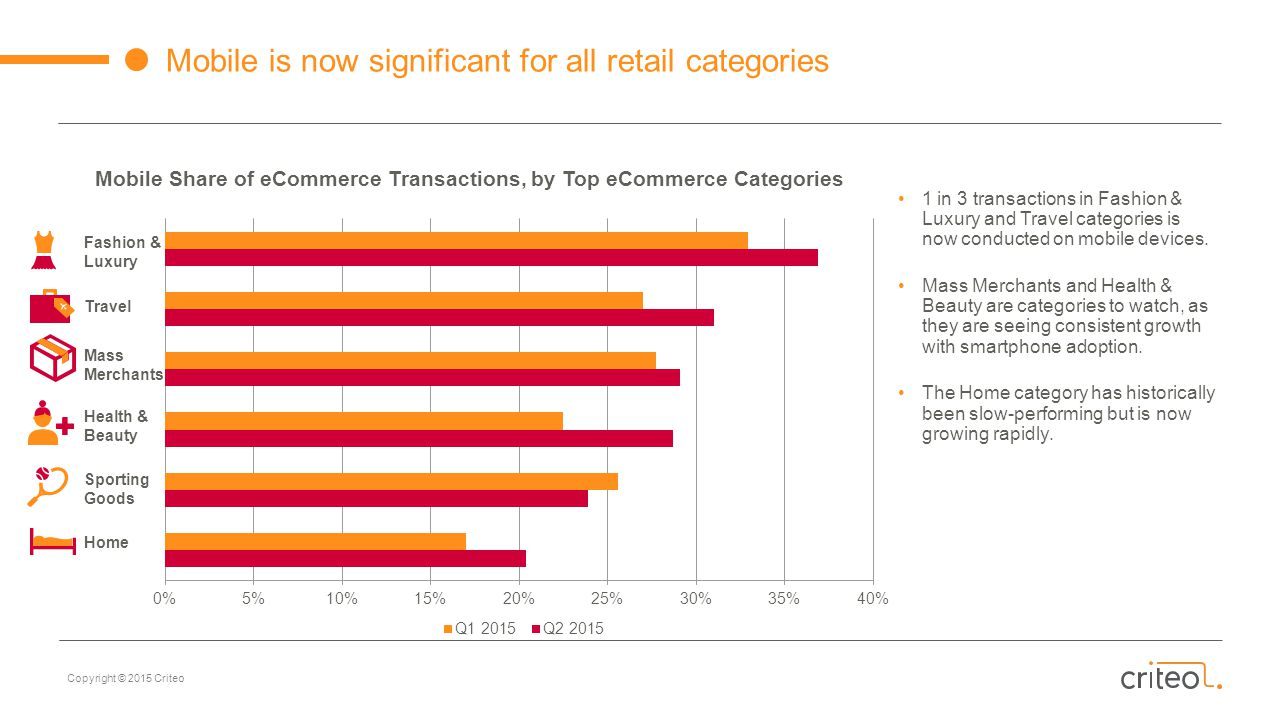 Mobile Share of eCommerce Transactions, by Top eCommerce Categories