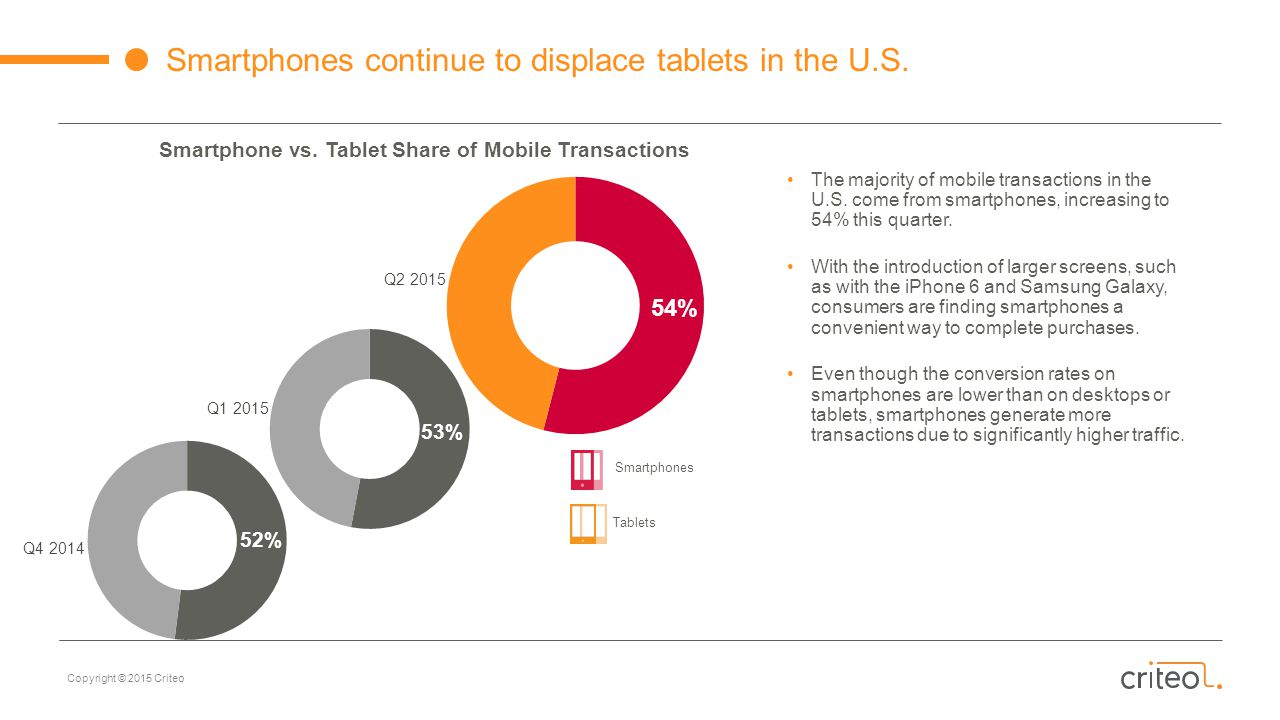 Smartphones continue to displace tablets in the U.S.