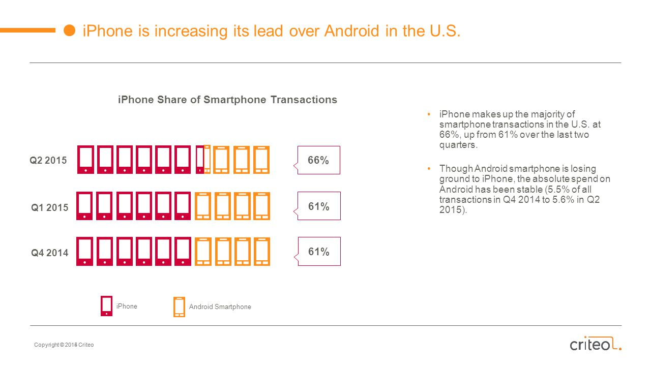 iPhone Share of Smartphone Transactions