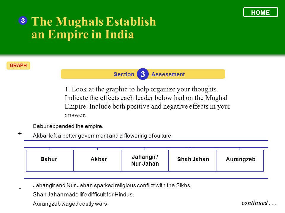 18 the muslim world expands 1300 ppt download rh slideplayer com Mughal Empire Art Mughal Empire Architecture