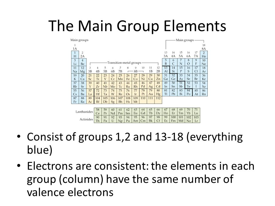 Tour Of The Periodic Table Ppt Download