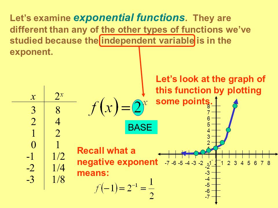 Let's examine exponential functions