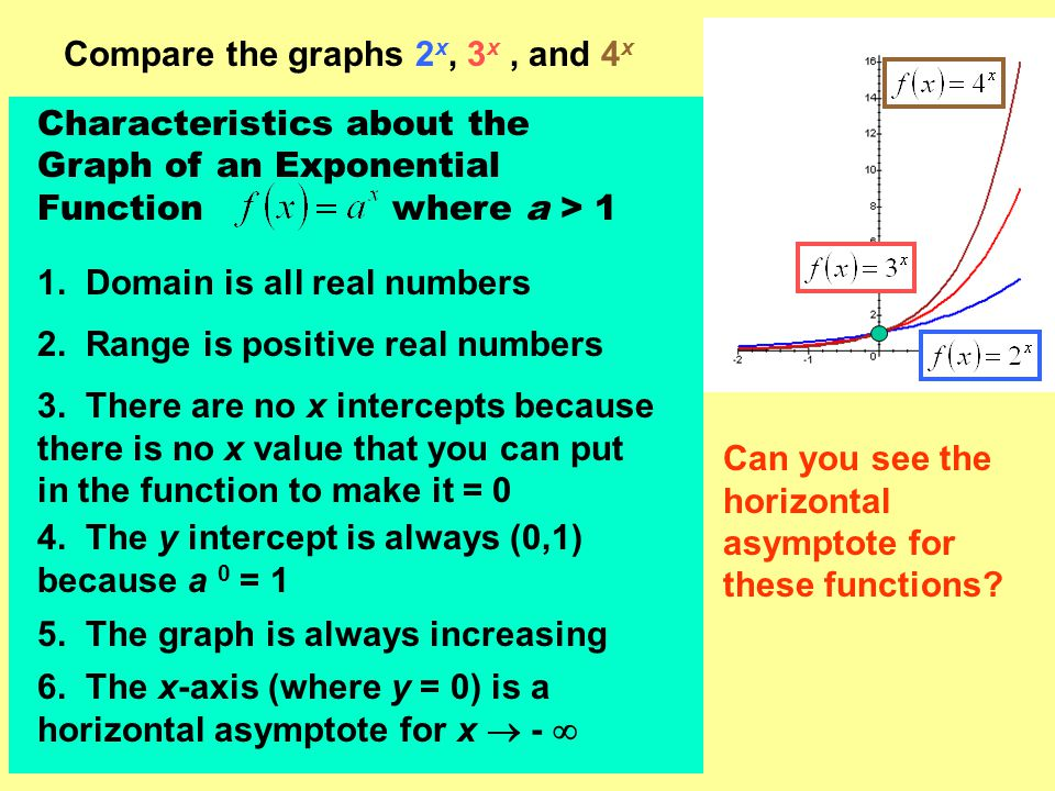 Compare the graphs 2x, 3x , and 4x