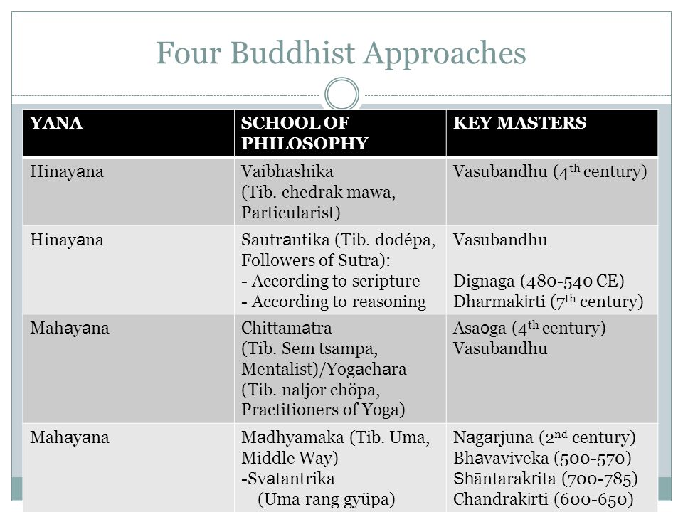Four Buddhist Approaches