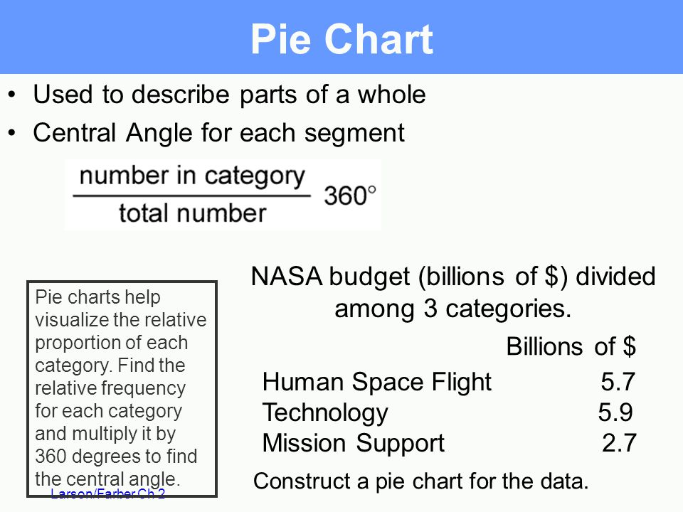 NASA budget (billions of $) divided among 3 categories.