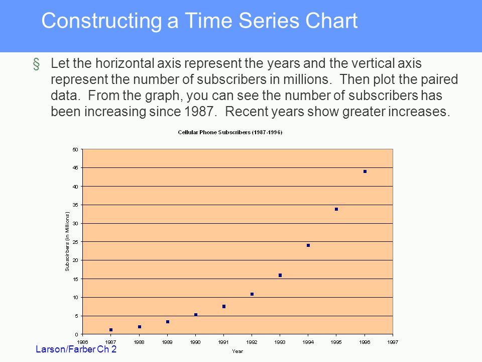 Constructing a Time Series Chart