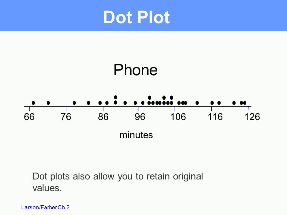 Dot Plot Phone minutes. Dot plots also allow you to retain original values.