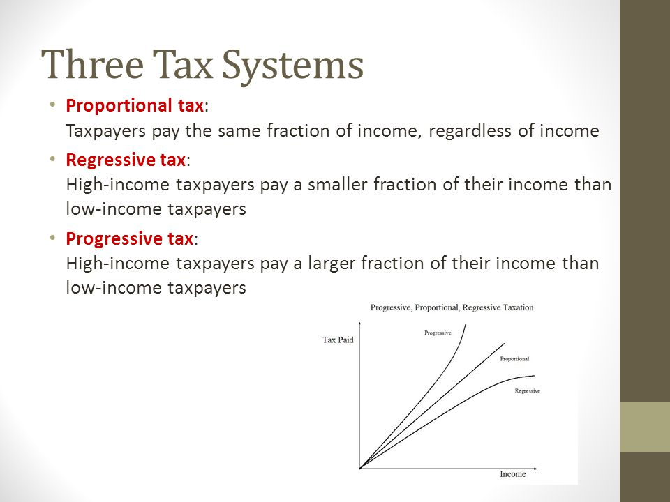 Three Tax Systems Proportional tax: Taxpayers pay the same fraction of income, regardless of income.