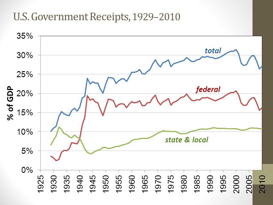 U.S. Government Receipts, 1929–2010