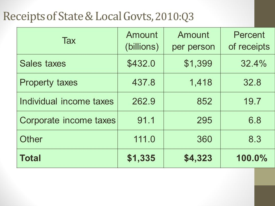Receipts of State & Local Govts, 2010:Q3