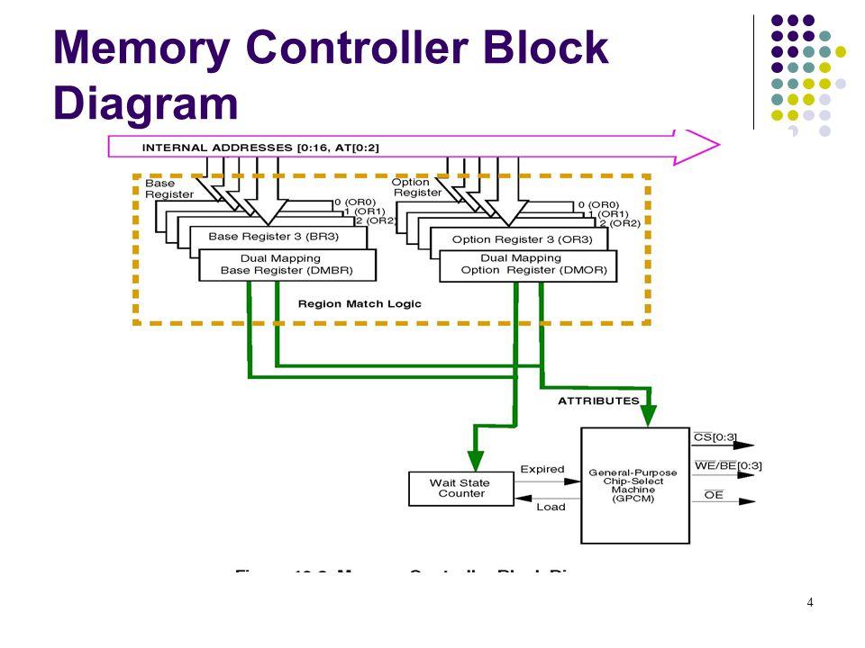 4 memory controller block diagram