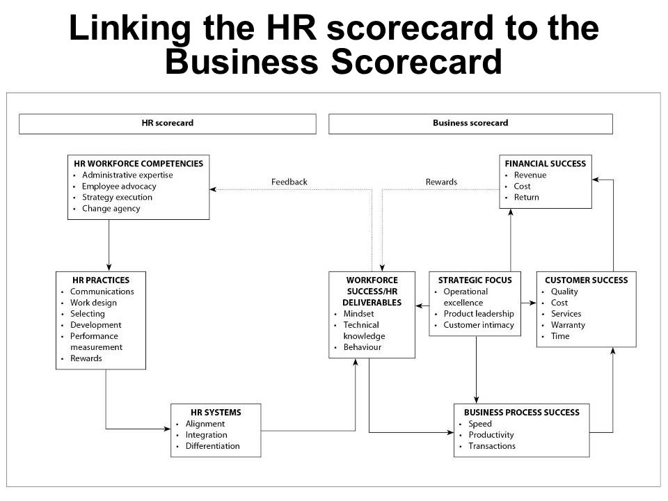 Linking the HR scorecard to the Business Scorecard
