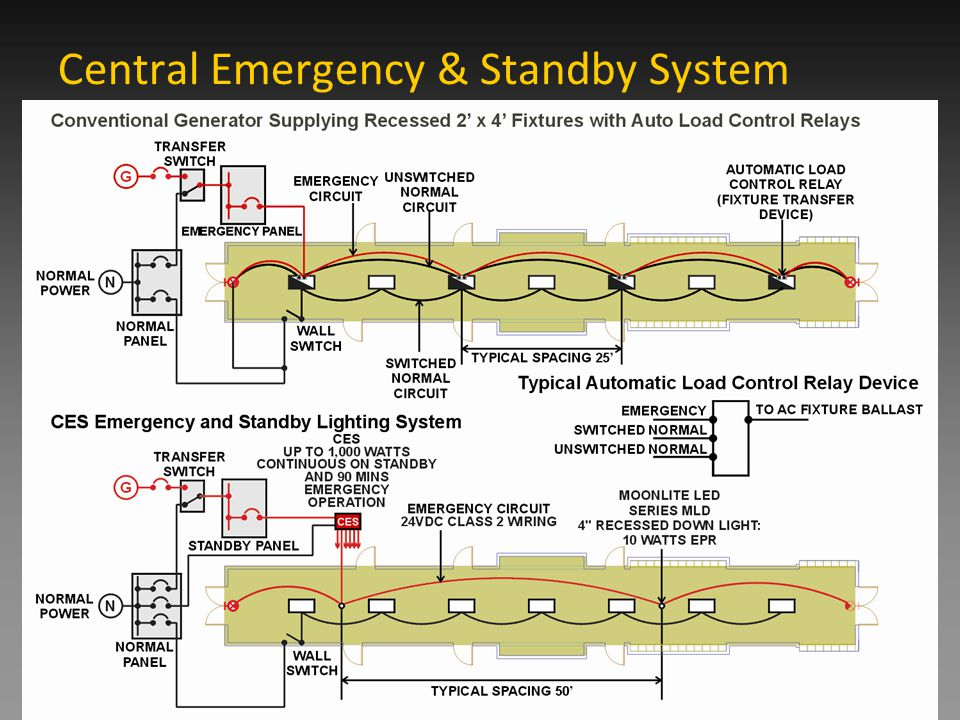 the first central emergency  standby lighting system