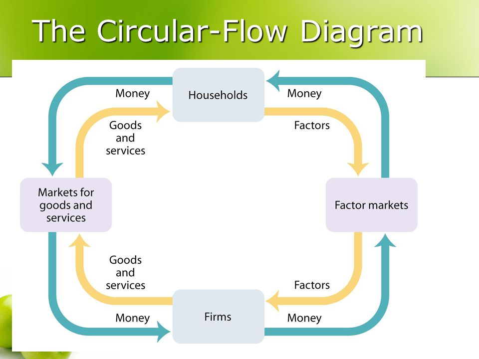 Circular flow chapter ppt video online download 3 the circular flow diagram ccuart Images