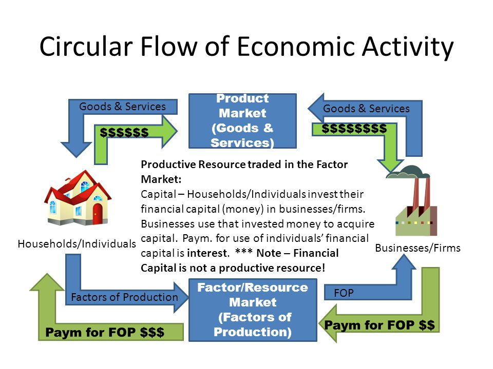 describe the flows between households and businesses
