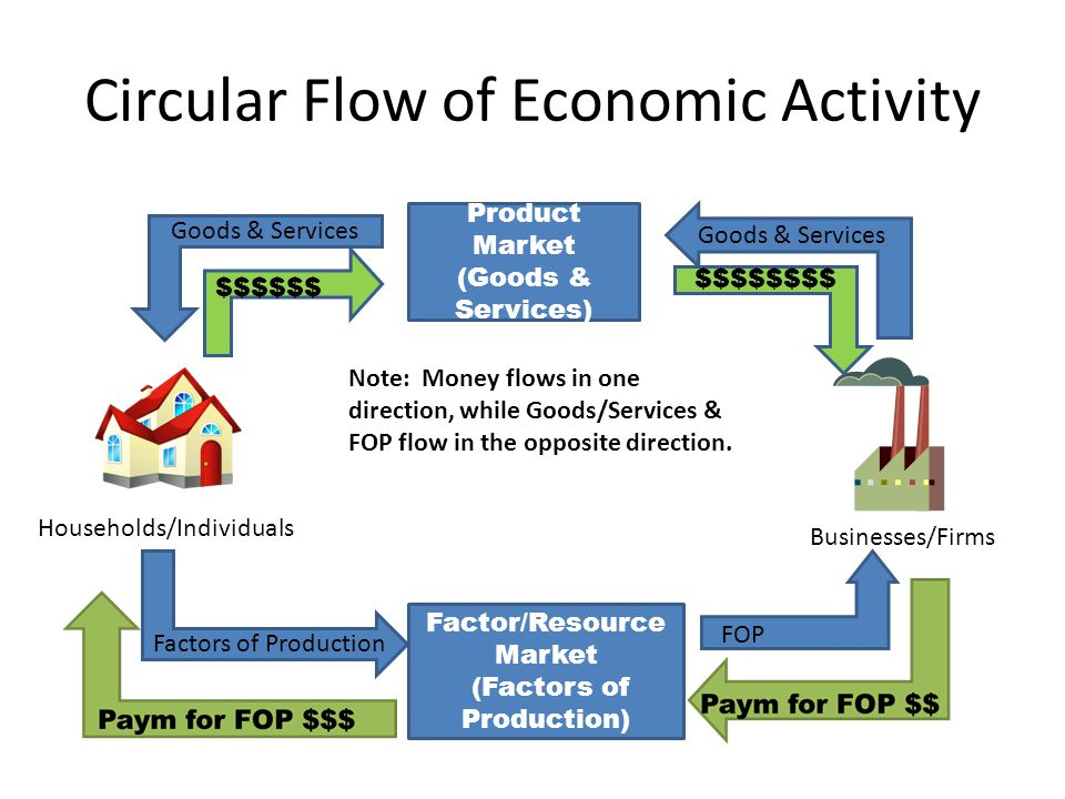 the circular flow of goods and services