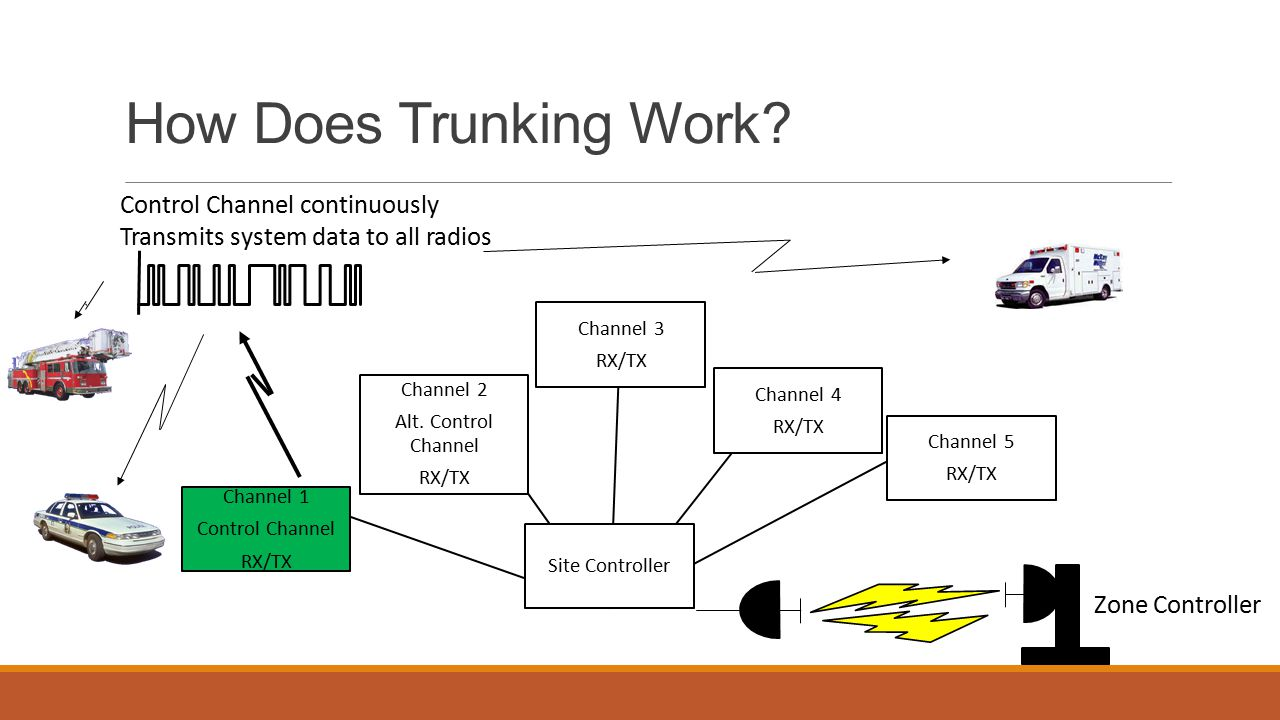 Conventional Vs Trunking Radio Systems Ppt Video Online Download. How Does Trunking Work Control Channel Continuously. Wiring. A Diagram How Radio Works At Scoala.co