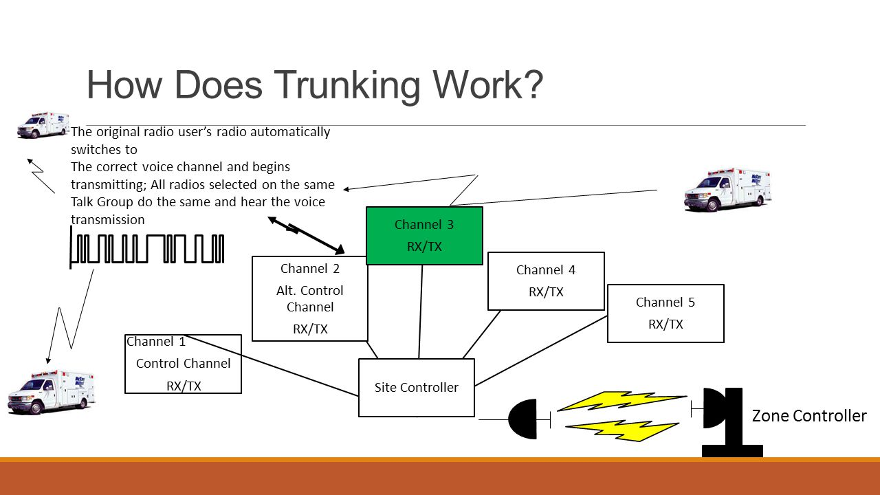 Conventional Vs Trunking Radio Systems Ppt Video Online Download. How Does Trunking Work Zone Controller. Wiring. A Diagram How Radio Works At Scoala.co