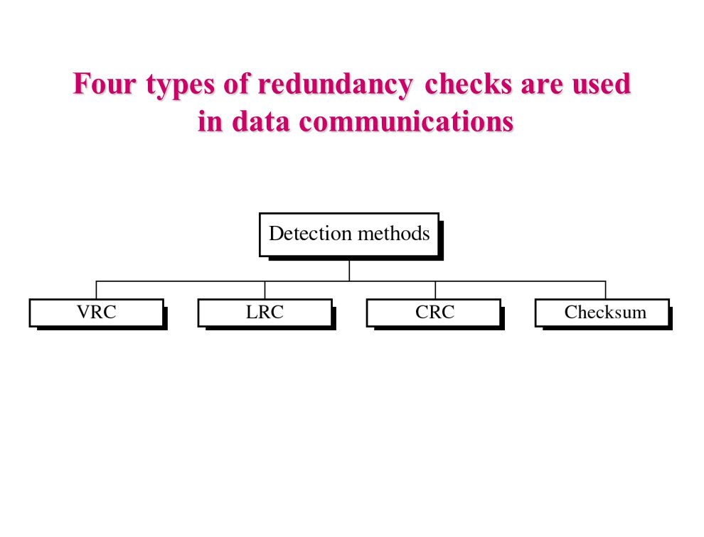 Four types of redundancy checks are used in data communications