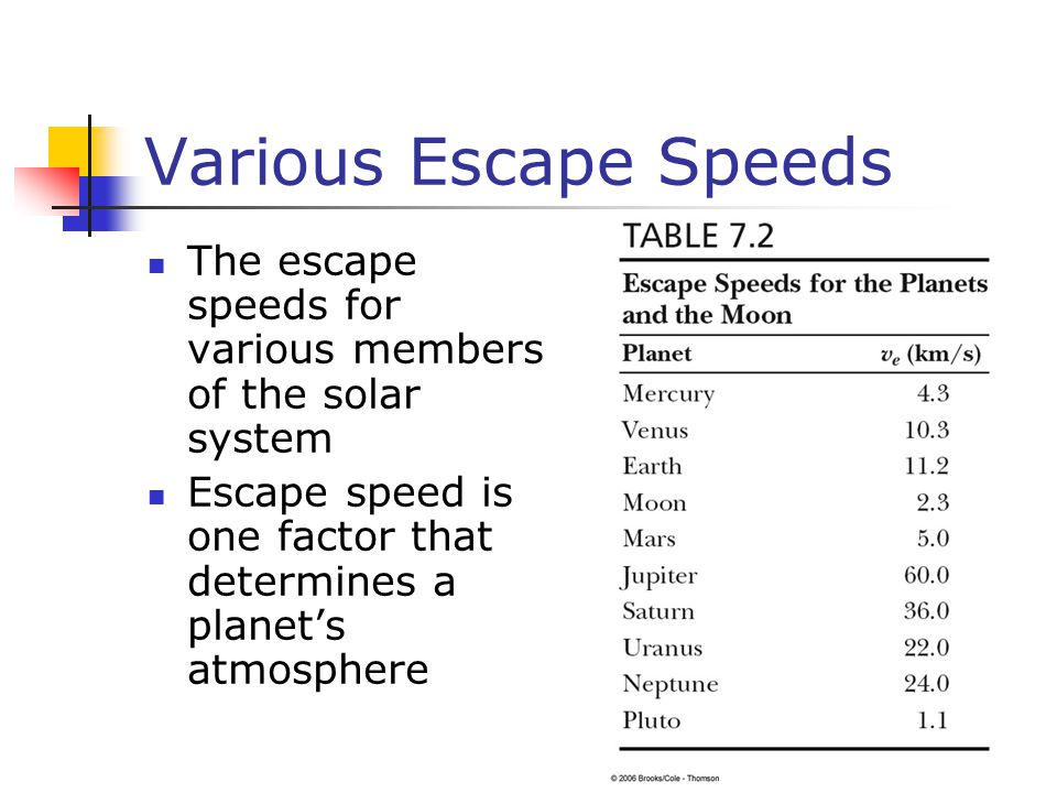 Various Escape Speeds The escape speeds for various members of the solar system.