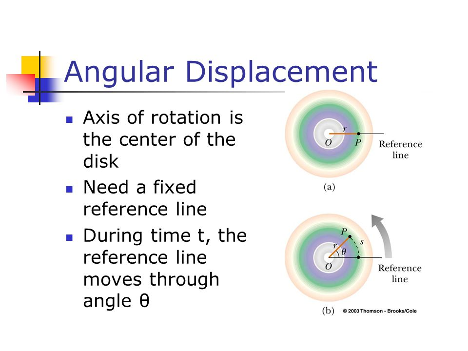 Angular Displacement Axis of rotation is the center of the disk