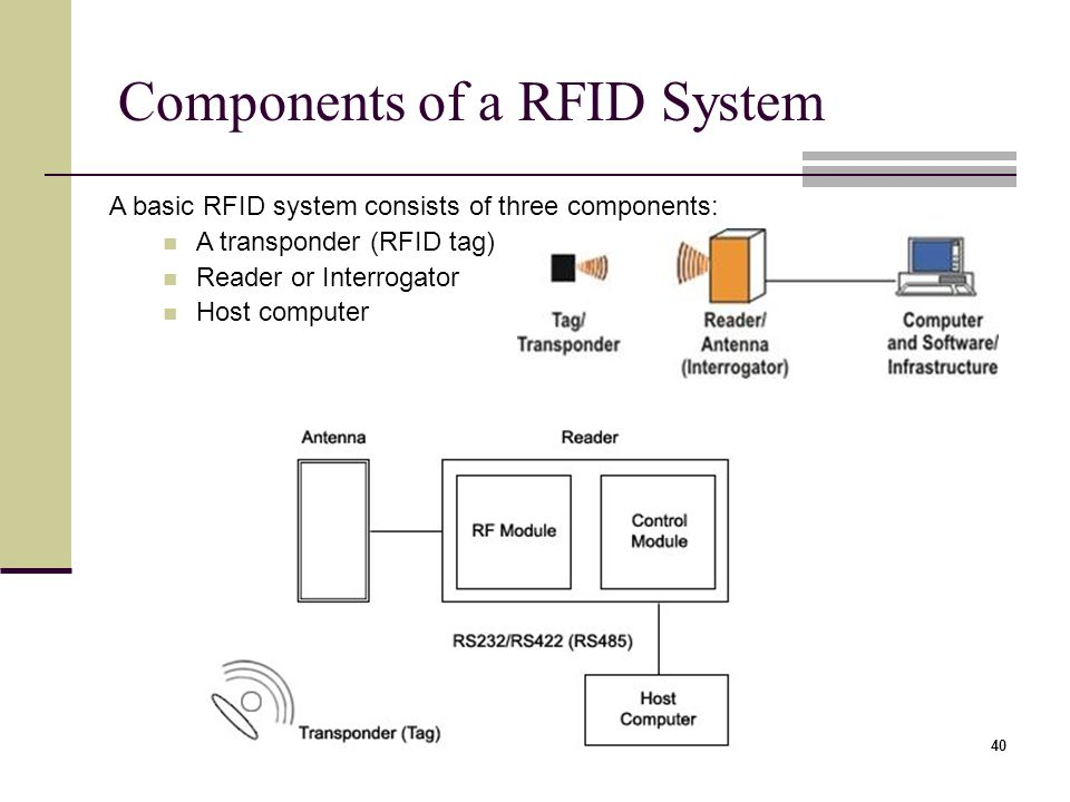 Image result for components rfid system