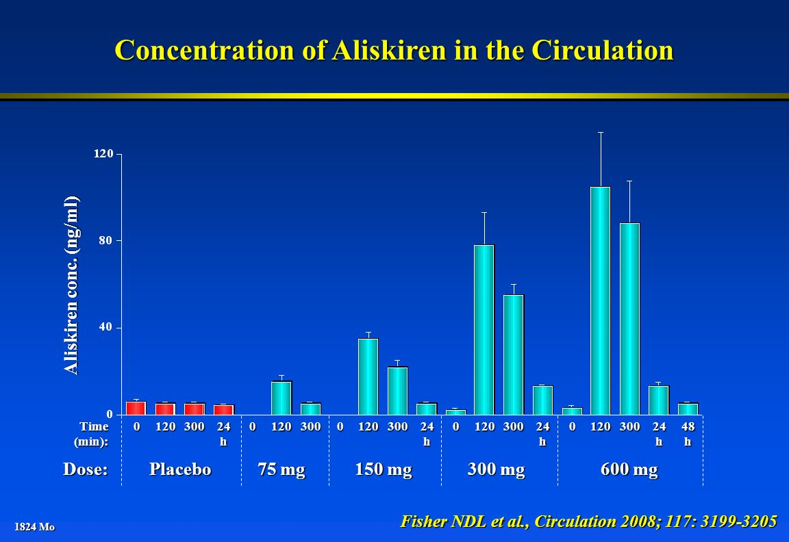 Concentration of Aliskiren in the Circulation Aliskiren conc. (ng/ml)