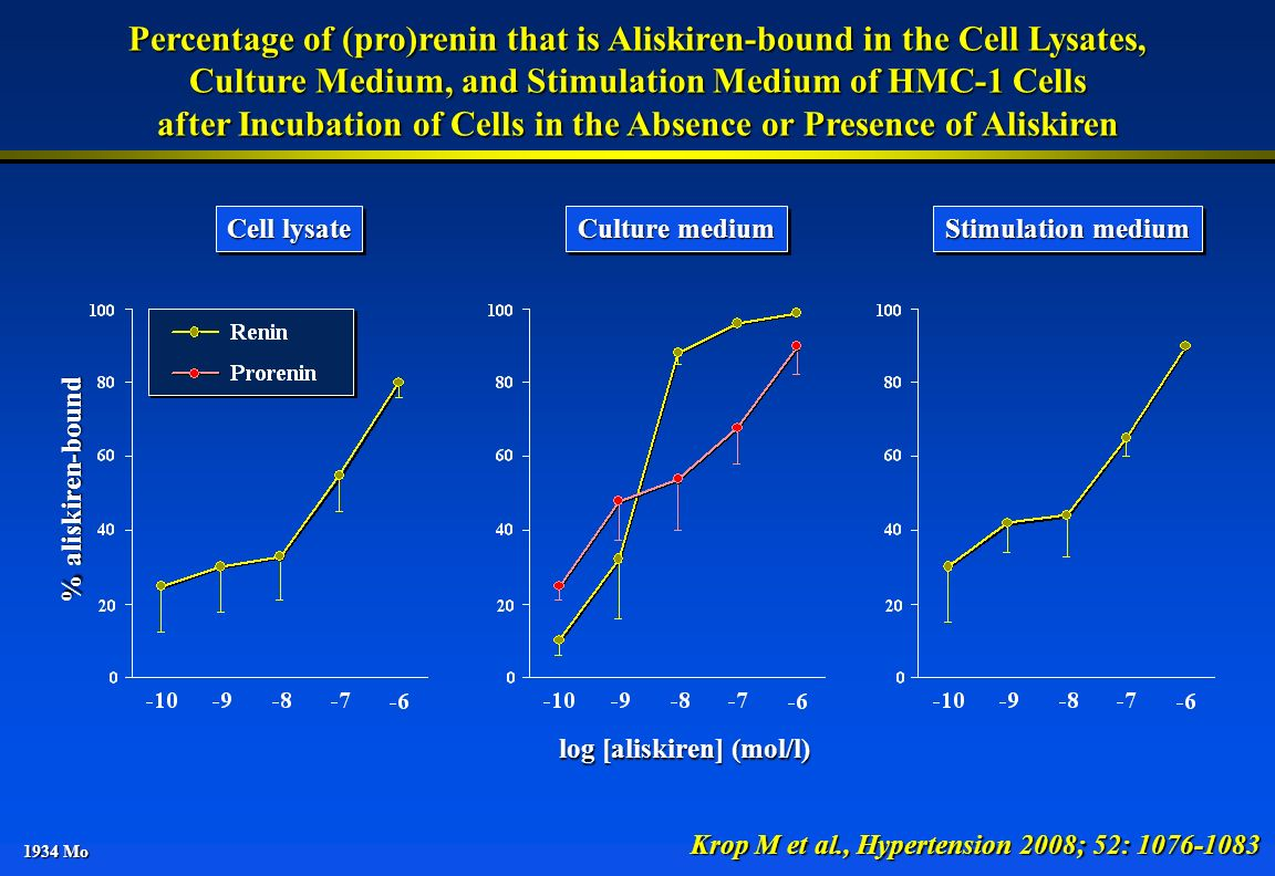 Percentage of (pro)renin that is Aliskiren-bound in the Cell Lysates,