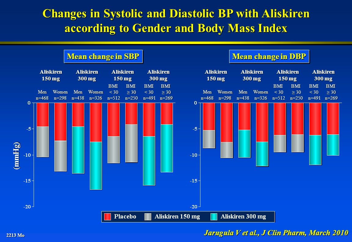 Changes in Systolic and Diastolic BP with Aliskiren