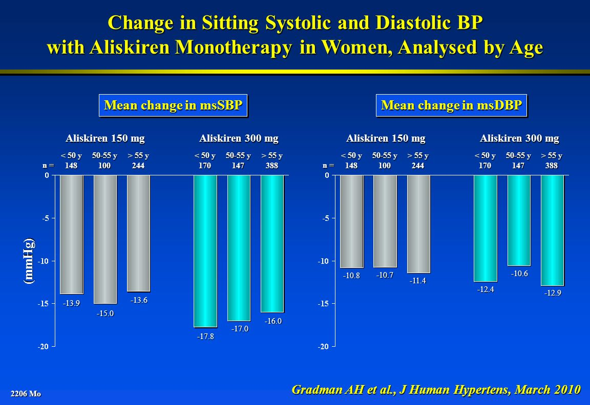Change in Sitting Systolic and Diastolic BP