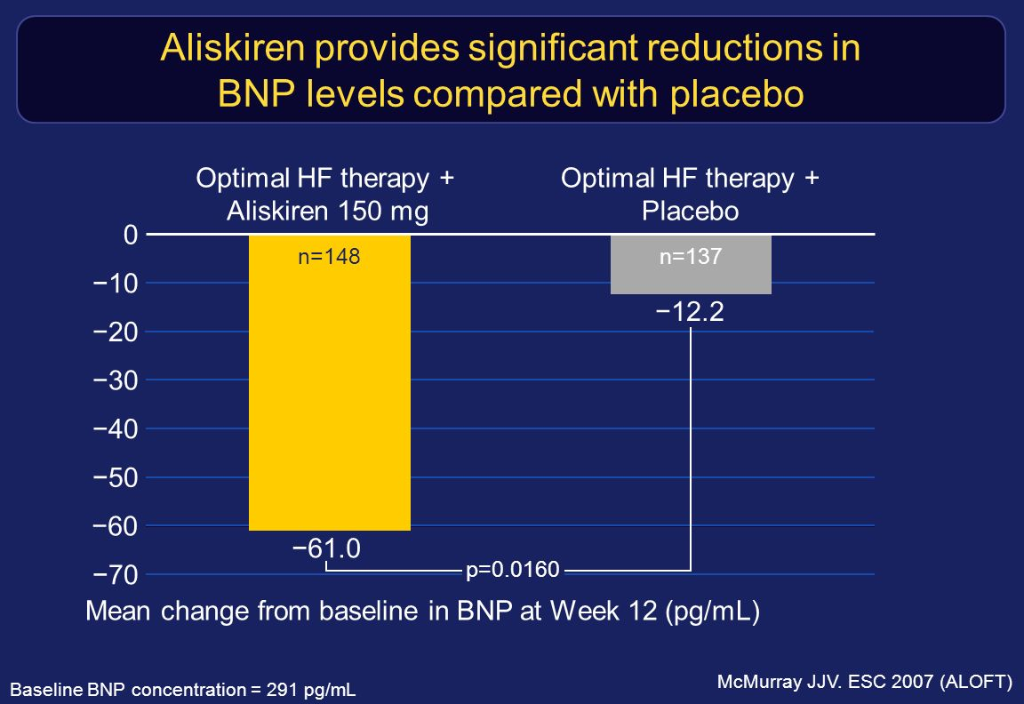 Aliskiren provides significant reductions in BNP levels compared with placebo