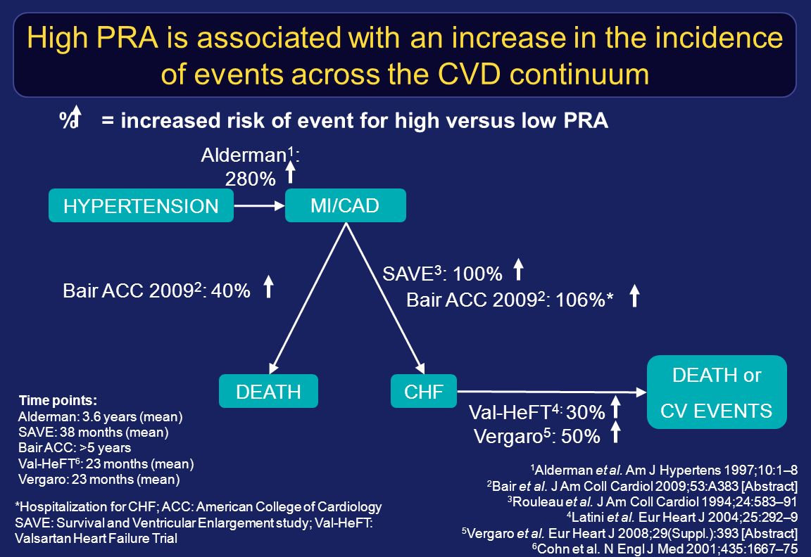 % = increased risk of event for high versus low PRA