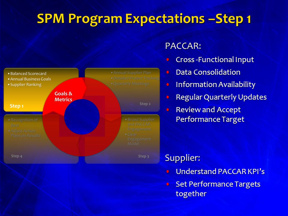 supplier performance mgt u201cprogram overview u201d ppt video online download rh slideplayer com Mutually Beneficial Supplier Relationship Quality Checklist