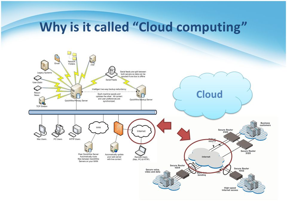 Why is it called Cloud computing