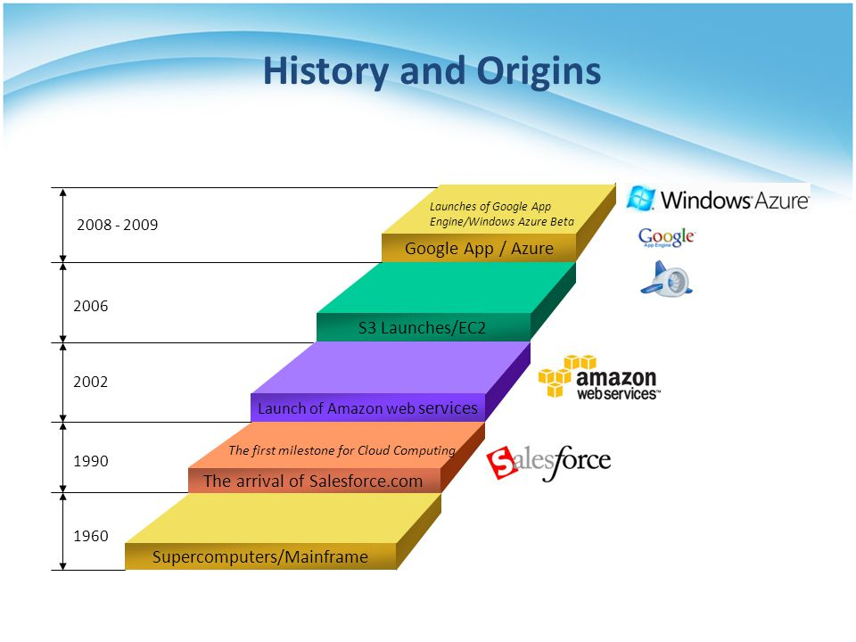 History and Origins Google App / Azure S3 Launches/EC2