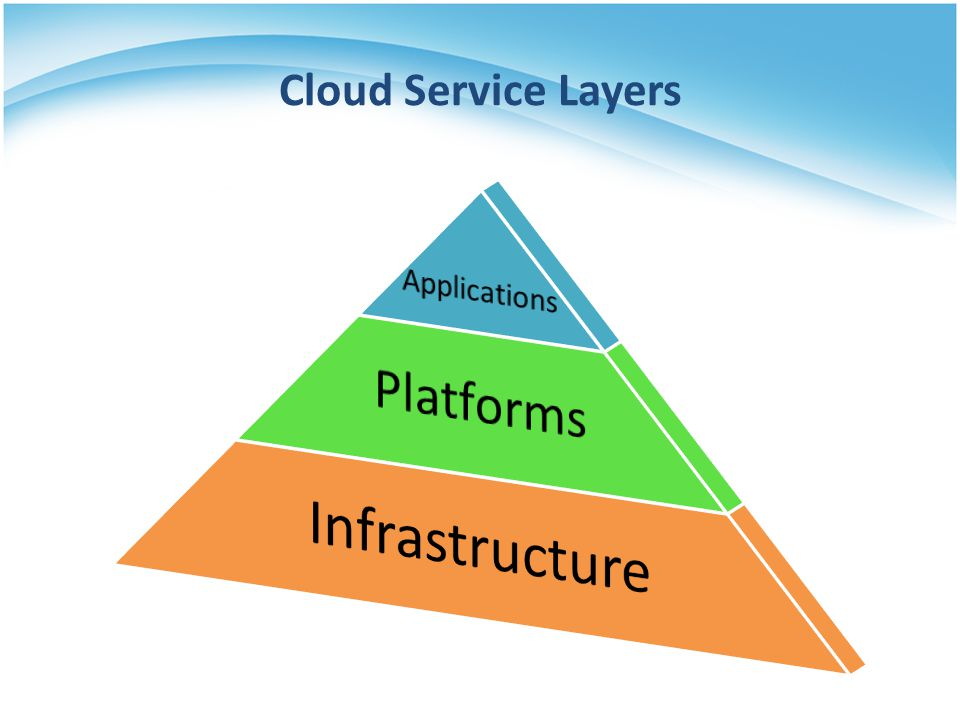 Cloud Service Layers Applications Platforms Infrastructure