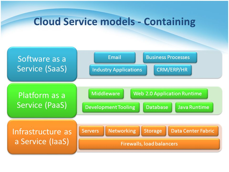 Cloud Service models - Containing