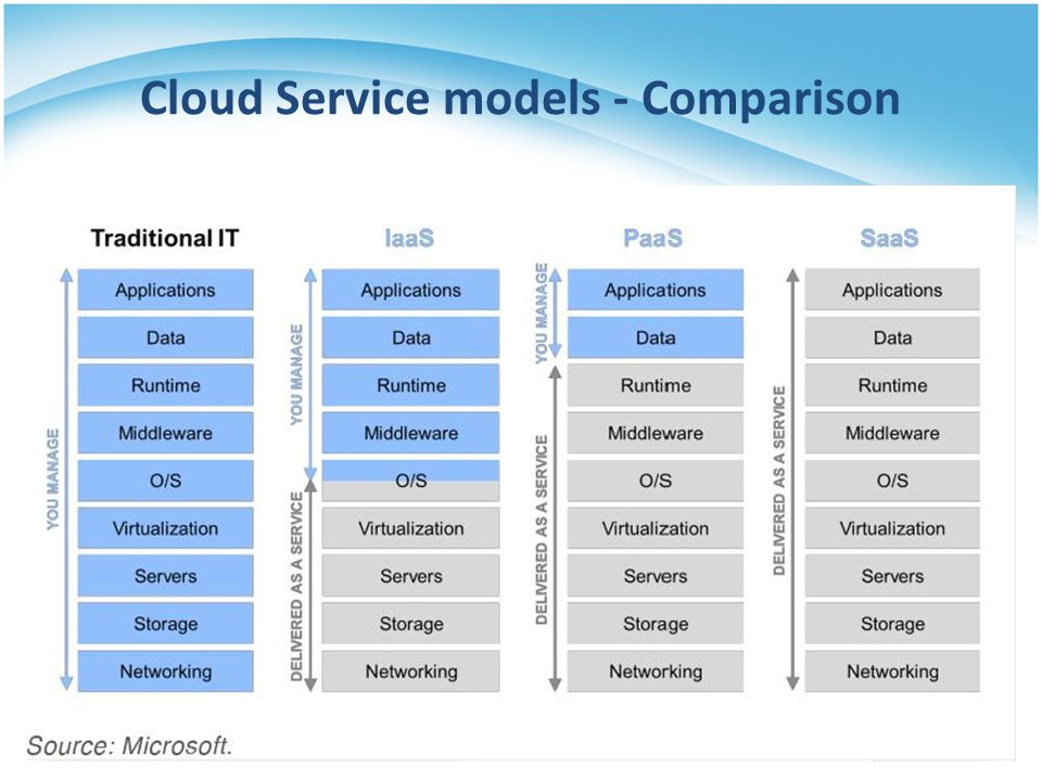 Cloud Service models - Comparison