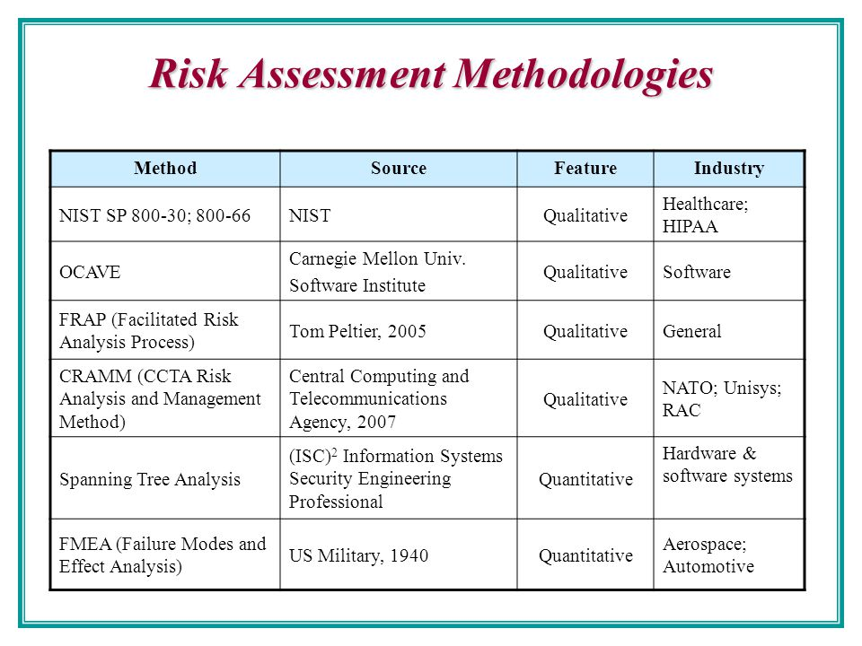 Risk Management Chao Hsien Chu Phd Ppt Download