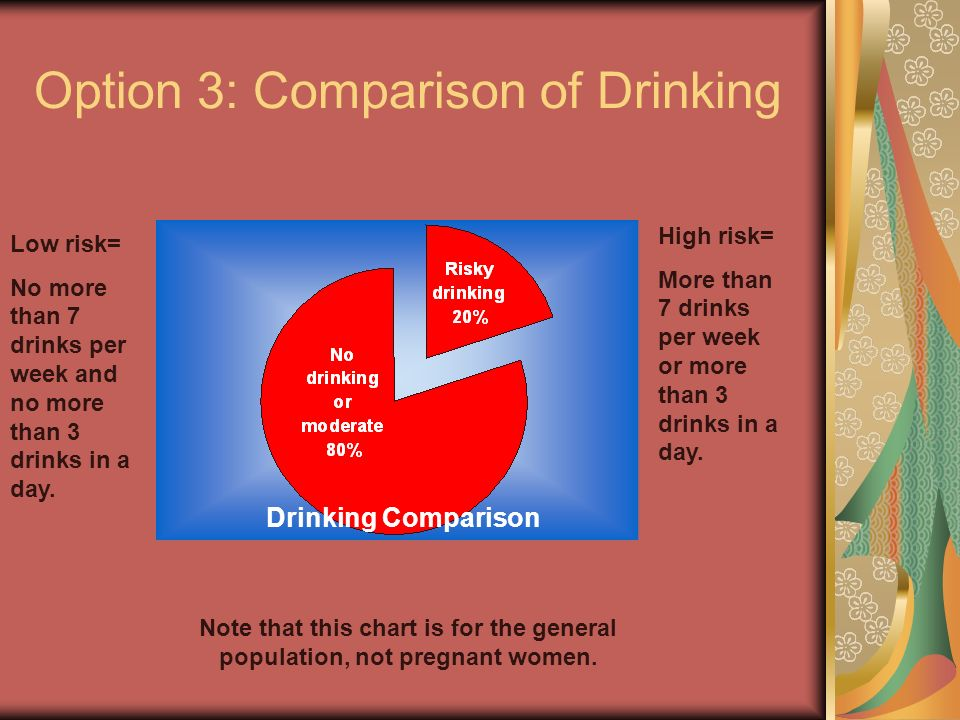 Option 3: Comparison of Drinking