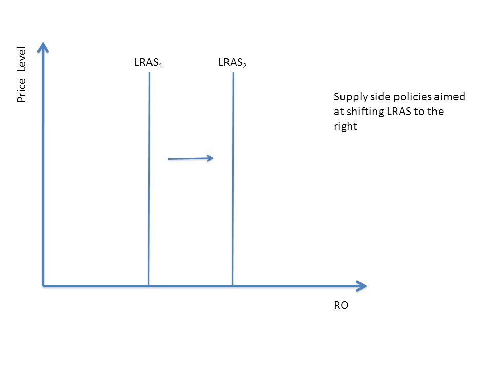 LRAS1 LRAS2 Price Level Supply side policies aimed at shifting LRAS to the right RO